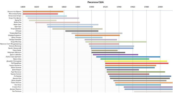 Писатели США - временная шкала