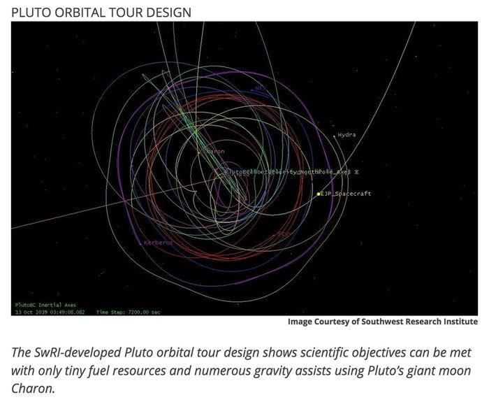 К Плутону планируется новая амбициозная миссия Плутон, Пояс Койпера, Космический аппарат, Длиннопост