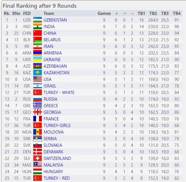 Сборная Узбекистана выиграла Всемирную шахматную Олимпиаду среди юниоров до 16 лет. Шахматы, Юниоры, Чемпионат мира по шахматам, Узбекистан