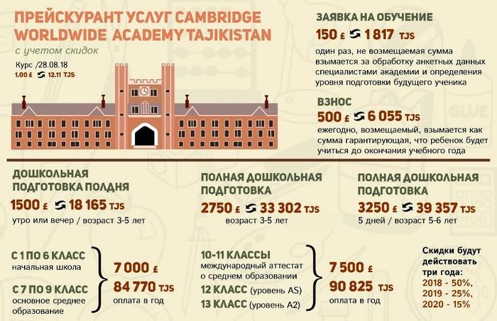 Кембридж по-таджикски Таджикистан, Политика, Кембридж