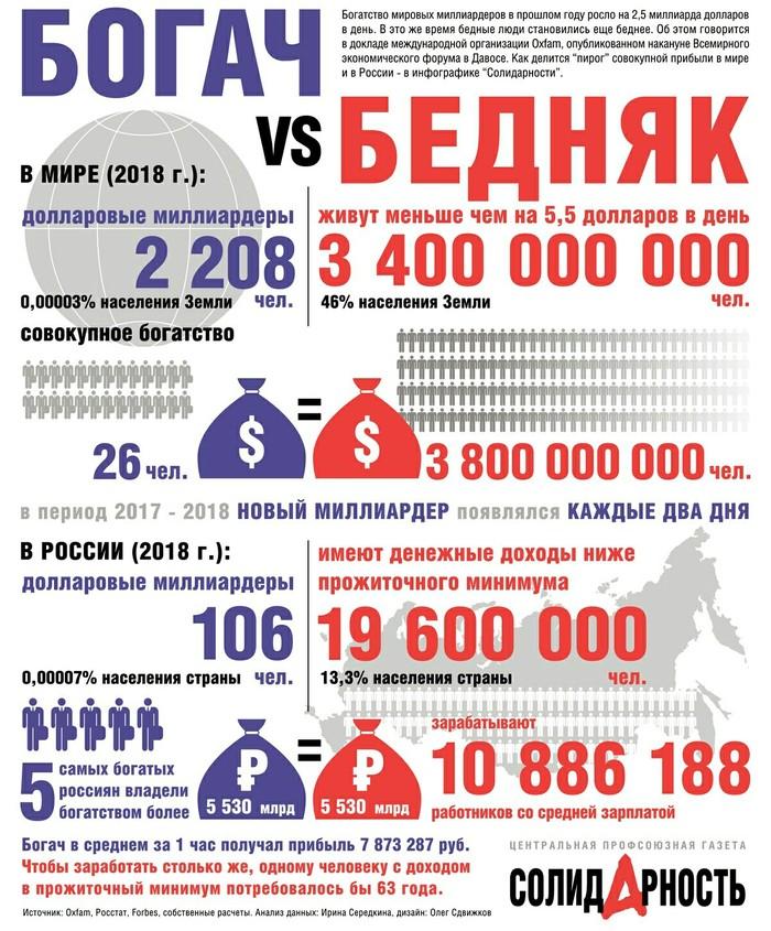 Инфографика социального неравенства Oxfam, Солидарность, Социальное неравенство, Капитализм, Эксплуатация
