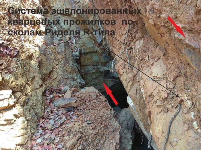 Кинематика смещений по разлому, или про вдумчивое отношение к фактам Геология, Структурная геология, Прикладная геология, Длиннопост