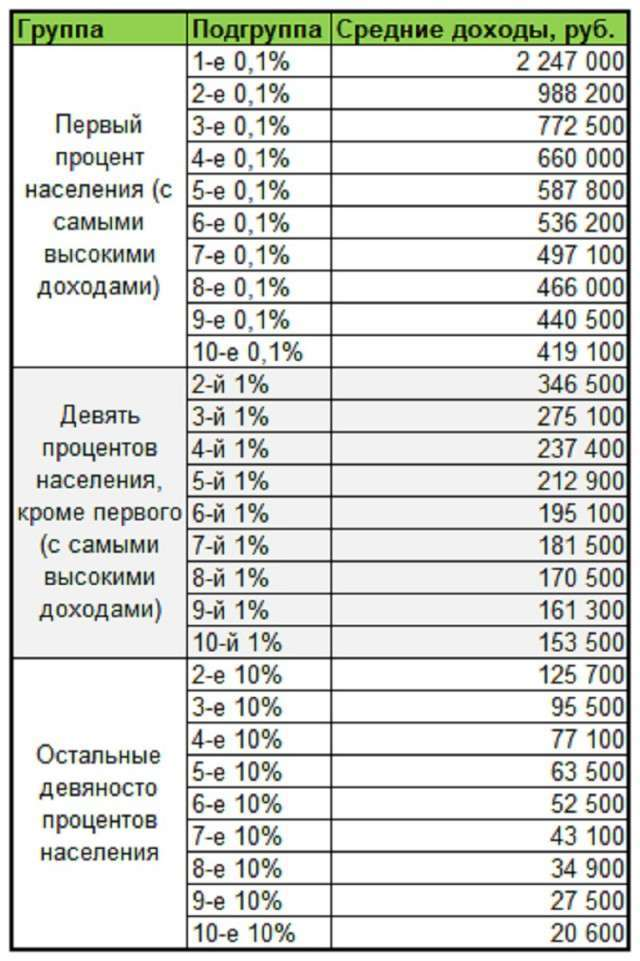 Рассчитать зарплату в полиции калькулятор