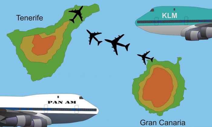 Не нервничай, не спеши, не перебивай: история одной трагедии Авиакатастрофа, Боинг 747, Тенерифе, Длиннопост