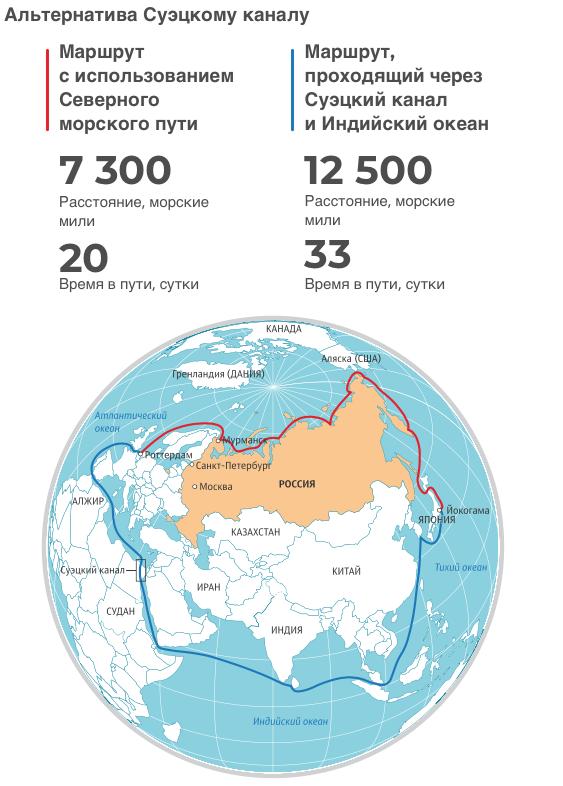 Северный морской путь (СМП) (Инфографика РИА Новости) Инфографика, Риа Новости, Северный морской путь, Длиннопост