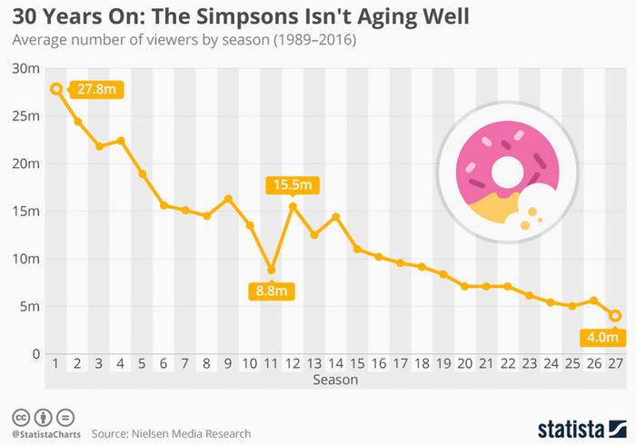 Симпсонам - 32 Статистика, Инфографика, Симпсоны, Юбилей, Длиннопост