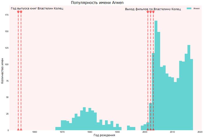 Популярность имени Arwen, сопоставленная с датами выхода фильмов и книг Арвен, Средиземье, Толкин, Властелин колец, Статистика