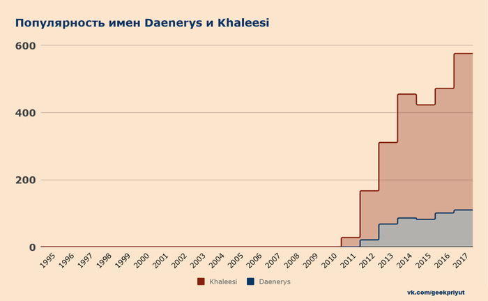Популярность имен Daenerys и Khaleesi Игра престолов, Статистика, Дейенерис Таргариен, Имена