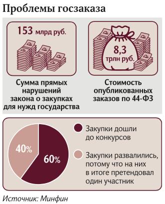 Бесконтрольная закупка: нарушения при госзаказе оценили в 153 млрд Госзакупки, Минфин, Потеряно