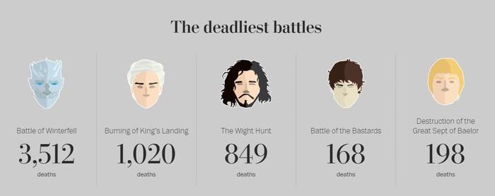 Газета The Washington Post, внимательно изучив все сезоны Игры Престолов, посчитала общее количество убитых на экране. Игра престолов, Телевидение, Сериалы