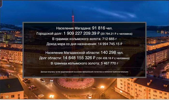 Житель Магадана создал сайт с отображением в реальном времени долгов города и доходовмэра Магадан, Статистика, Долг, Мэр, Экономика, Сайт, Гифка, Длиннопост, Политика