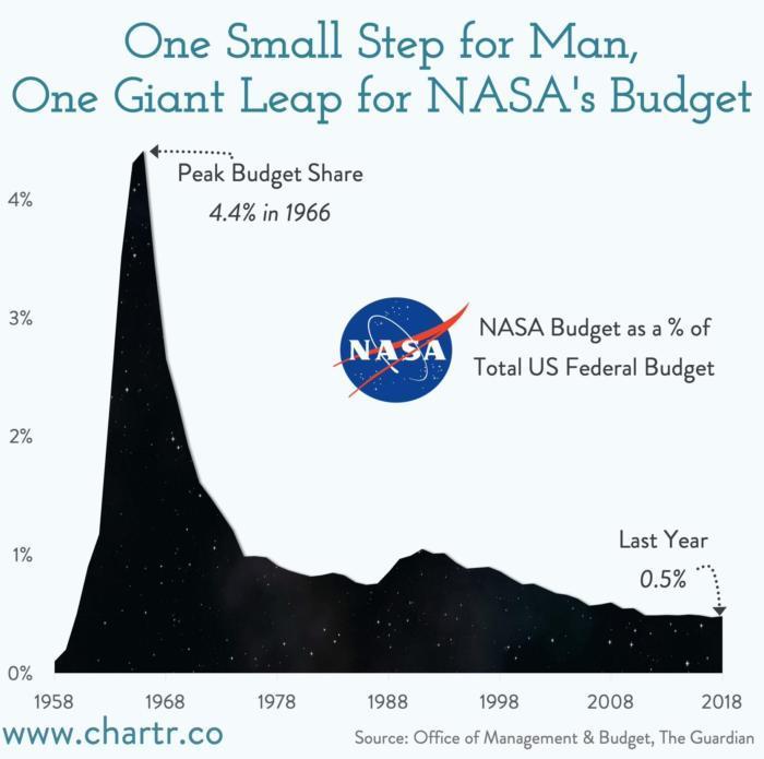 График, Доля НАСА в бюджете США