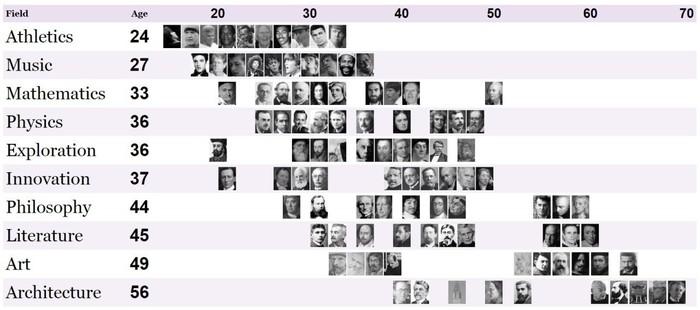 Довольно занятная таблица, показывающая некую связь между успехом в чем-то и возрастом личности. Достижение, Учёные в реальности