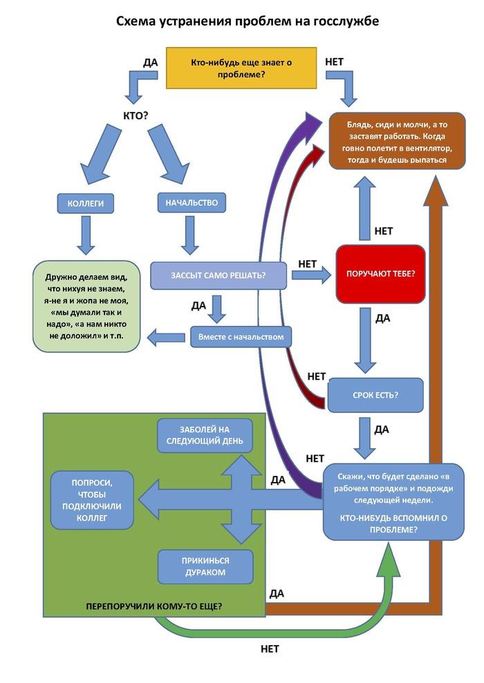 Схема решения проблем на госслужбе Госслужба, Чиновники, Менеджмент, Рашн менеджмент, Министерство, Длиннопост, Мат