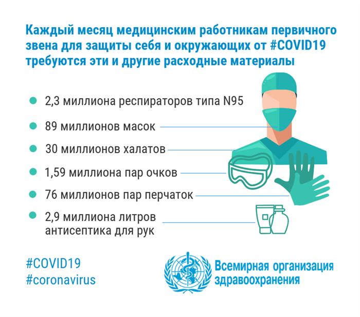 как защитить себя от коронавируса