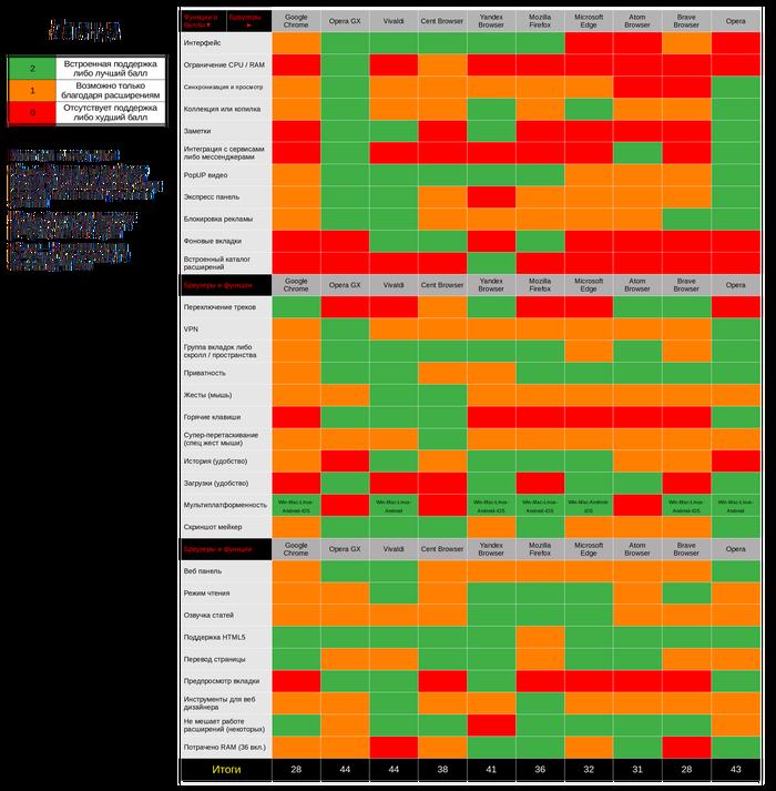 Сравнение браузеров (22.05.2020) что же лучше? Браузер, Софт, Windows, Сравнение, Длиннопост