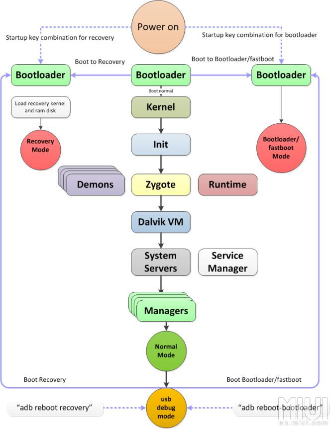 Что такое и для чего fastboot  Основы работы с Android  Часть 1