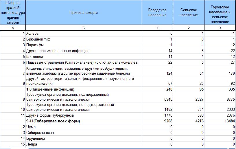 Смертность в РФ 1489777747190296205