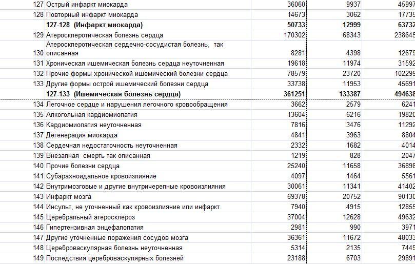 Смертность в РФ 1489778333142153774