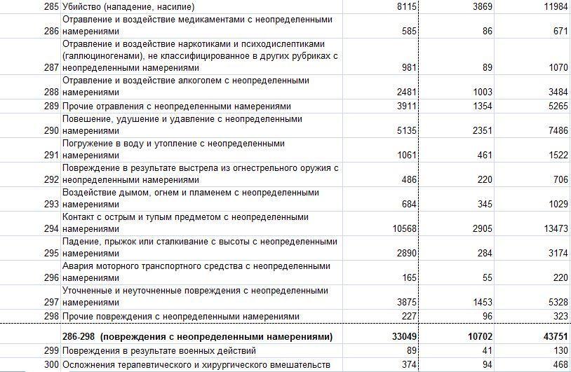 Смертность в РФ 1489778883131518785