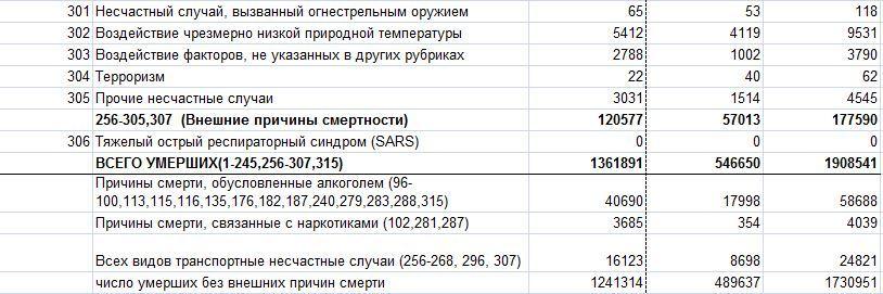 Смертность в РФ 148977888812948088