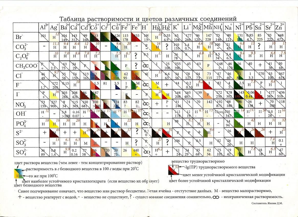 Цвет воды таблица