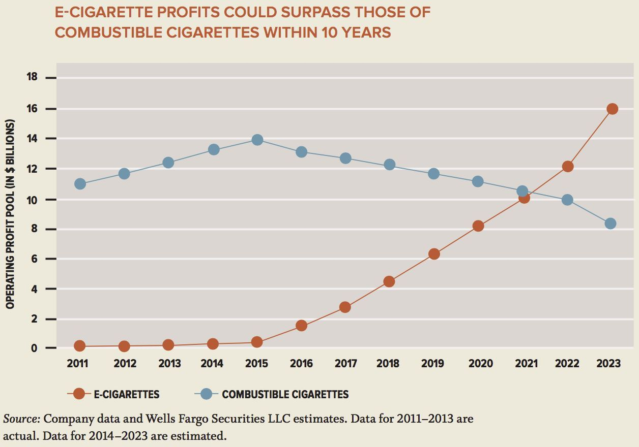 Бизнес на электронных сигаретах одноразовых xiaomi электронная сигарета купить