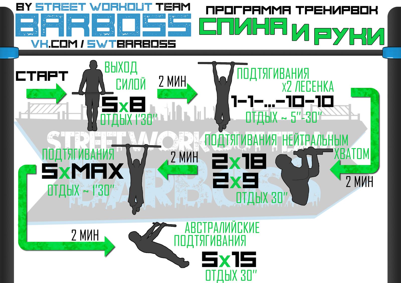 Программы для тренировок на уличных площадках Физкультура, Тренировка,  Calisthenics, Длиннопост, Программа тренировок 34d063df448