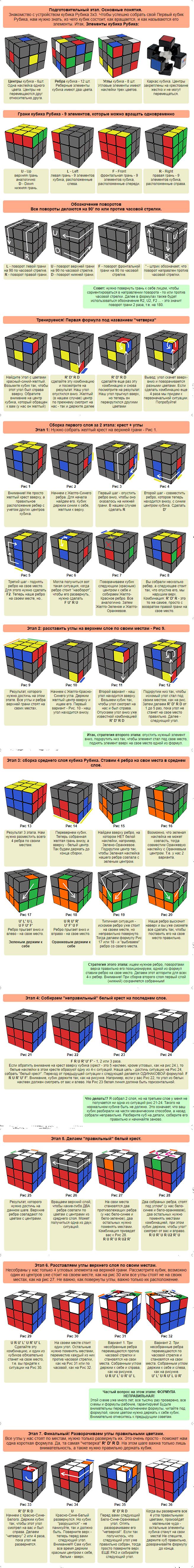 Формулы для кубика рубика 3х3 схема фото 366