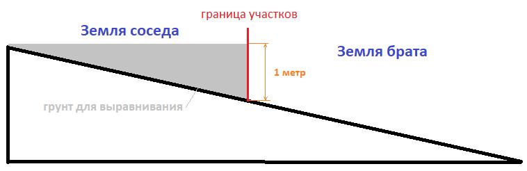 Максимальные размеры дачного участка