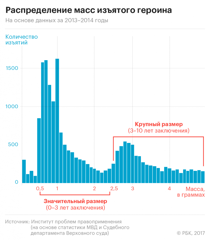 Спайс статистика смертей в россии Xtc price Псков