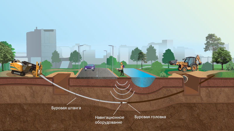 How to produce horizontal directional drilling