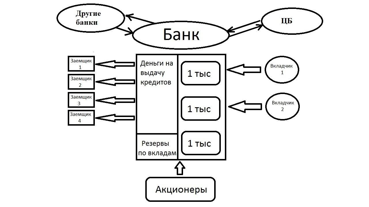 Сбербанк россии кредиты населению